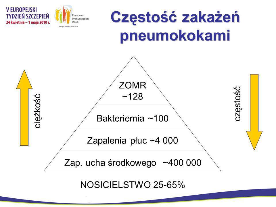 Częstość zakażeń pneumokokami