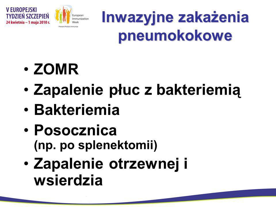 Inwazyjne zakażenia pneumokokowe