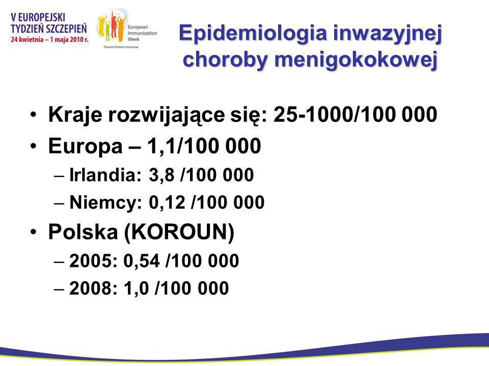 Epidemiologia inwazyjnej choroby menigokokowej