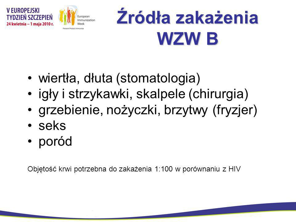 Źródła zakażenia WZW B wiertła, dłuta (stomatologia)
