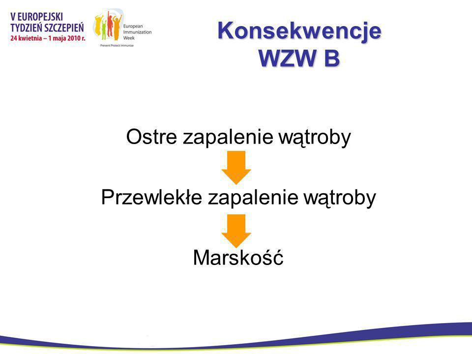 Konsekwencje WZW B Ostre zapalenie wątroby
