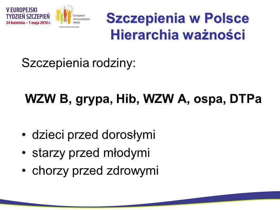 Szczepienia w Polsce Hierarchia ważności