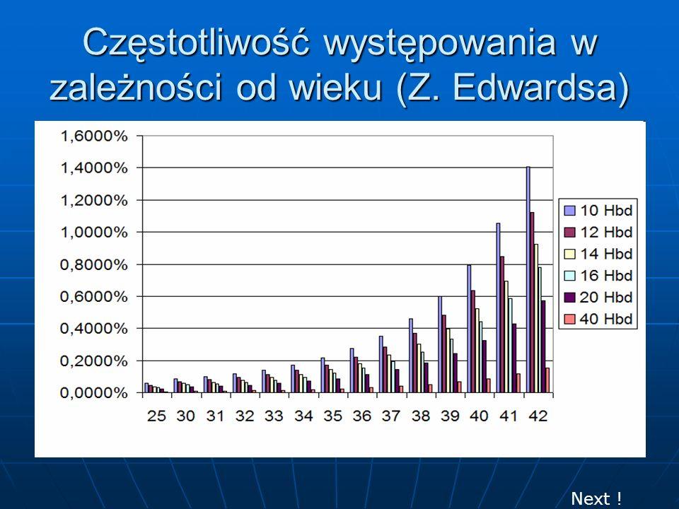 Częstotliwość występowania w zależności od wieku (Z. Edwardsa)