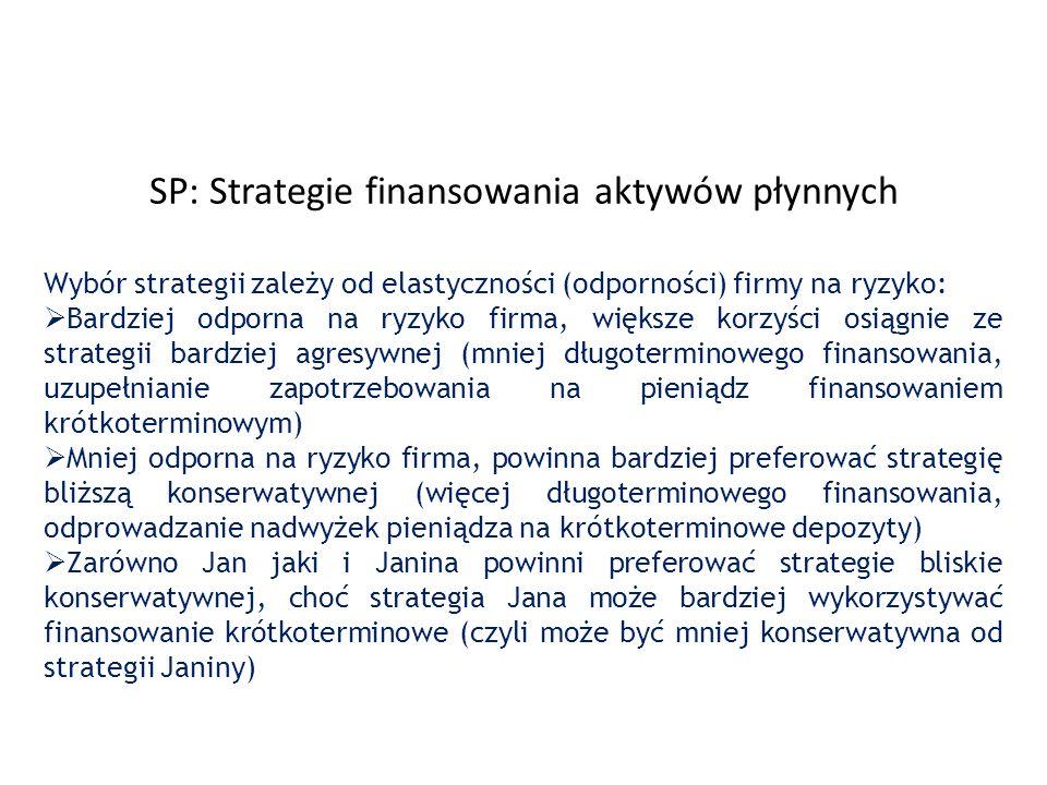 SP: Strategie finansowania aktywów płynnych