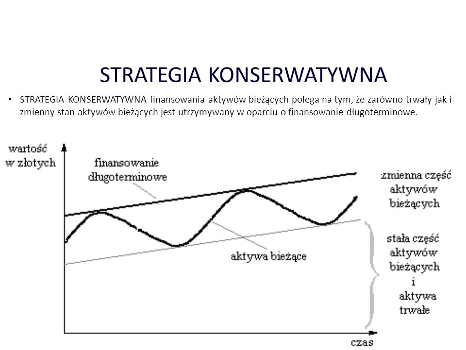 STRATEGIA KONSERWATYWNA
