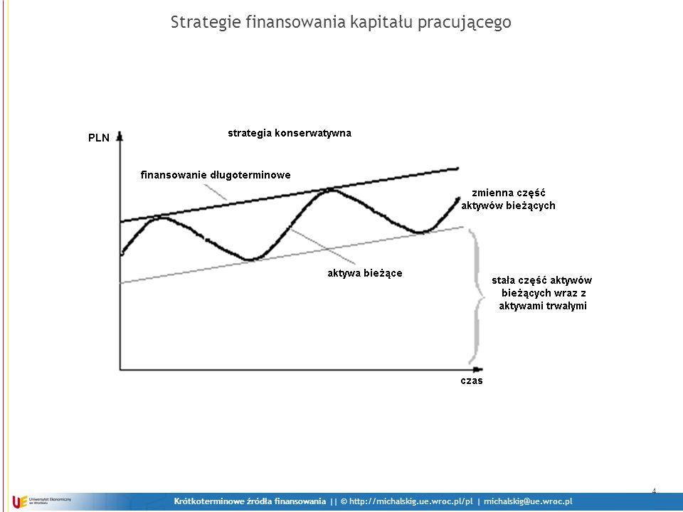 Strategie finansowania kapitału pracującego