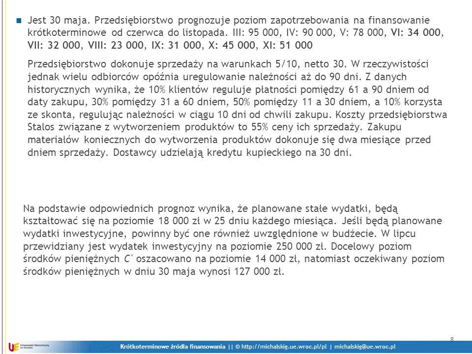 Jest 30 maja. Przedsiębiorstwo prognozuje poziom zapotrzebowania na finansowanie krótkoterminowe od czerwca do listopada. III: 95 000, IV: 90 000, V: 78 000, VI: 34 000, VII: 32 000, VIII: 23 000, IX: 31 000, X: 45 000, XI: 51 000