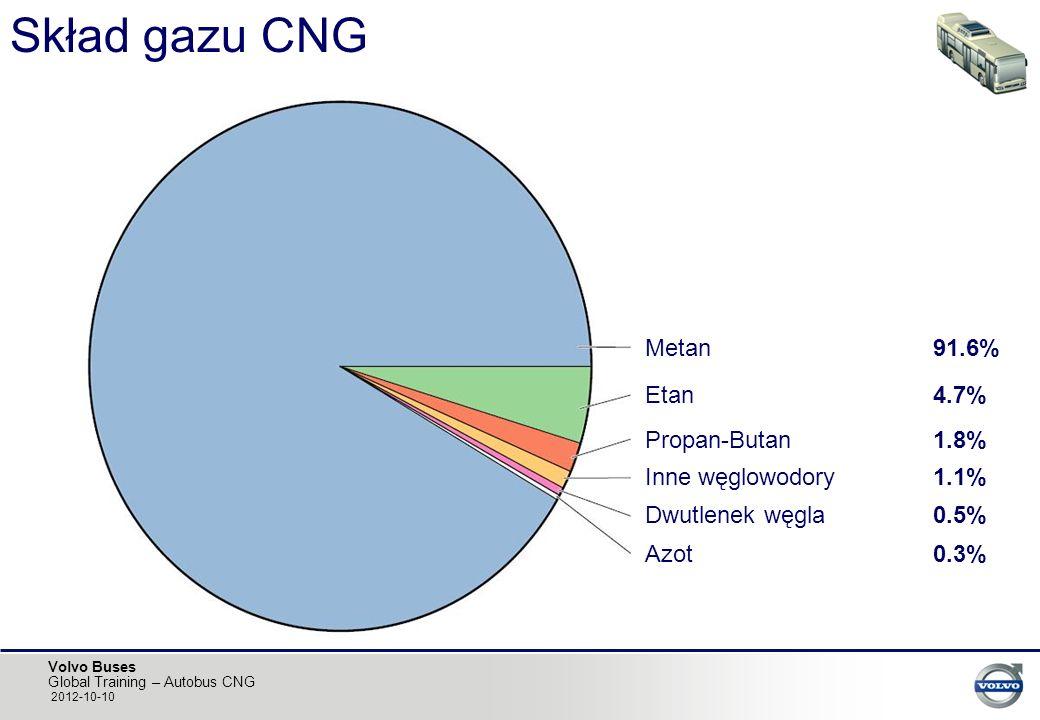 Skład gazu CNG Metan 91.6% Etan 4.7% Propan-Butan 1.8%