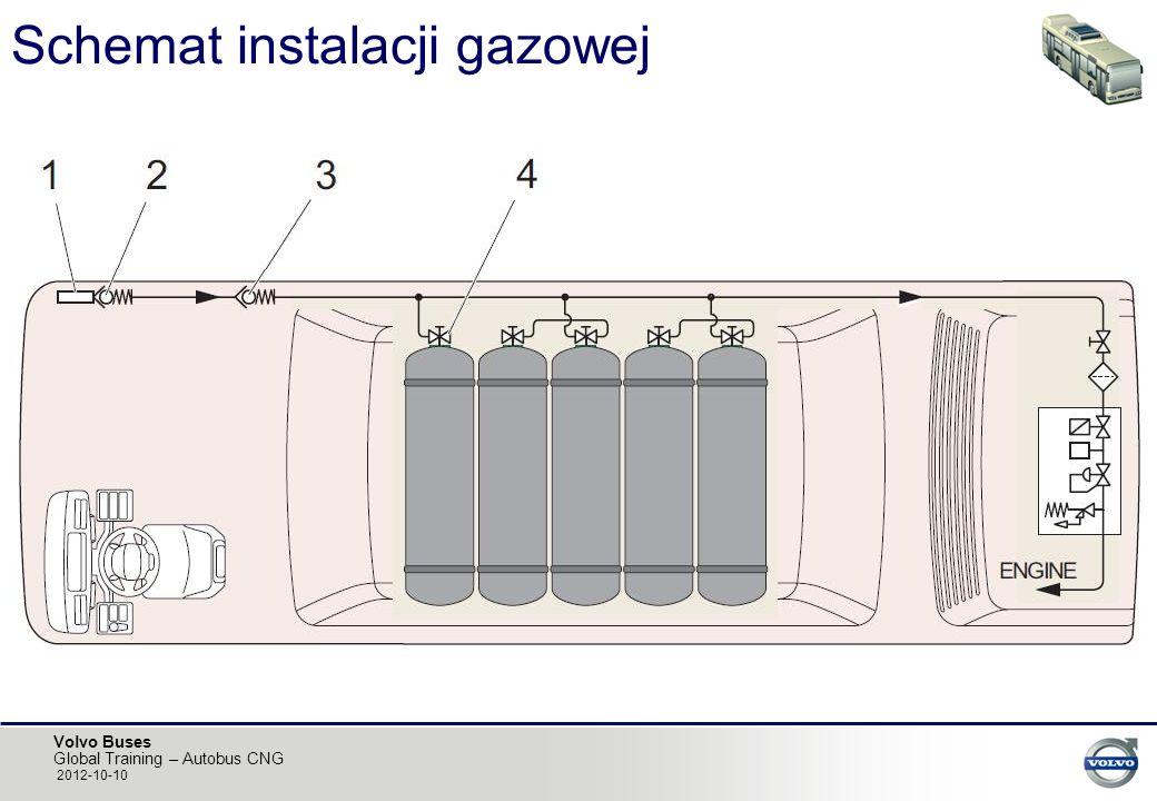 Schemat instalacji gazowej