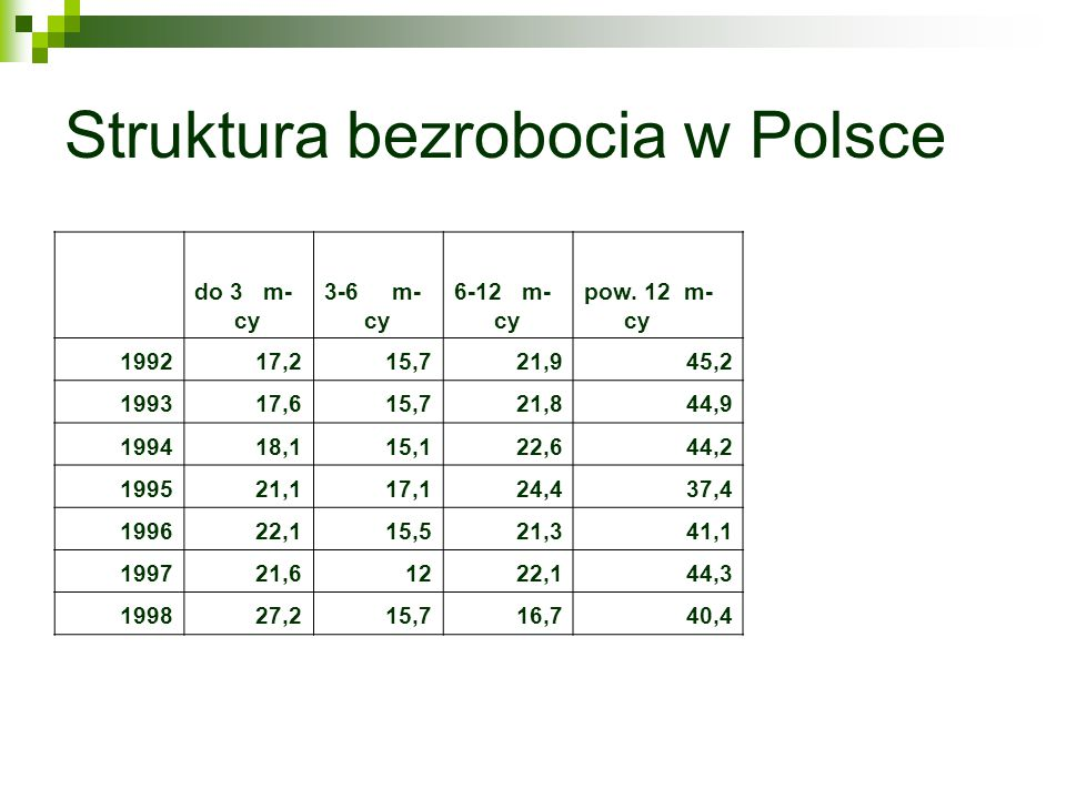 Struktura bezrobocia w Polsce