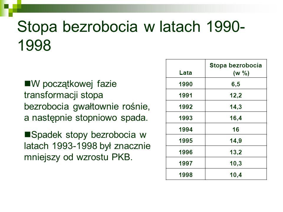 Stopa bezrobocia w latach 1990-1998