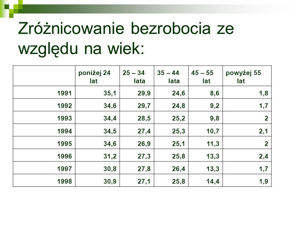 Zróżnicowanie bezrobocia ze względu na wiek:
