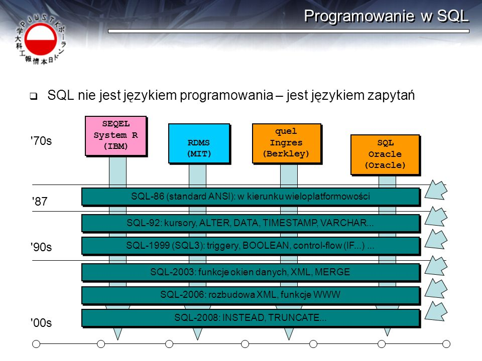 Programowanie w SQL SQL nie jest językiem programowania – jest językiem zapytań. SEQEL. System R.