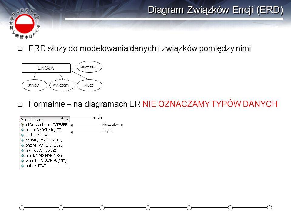 Diagram Związków Encji (ERD)