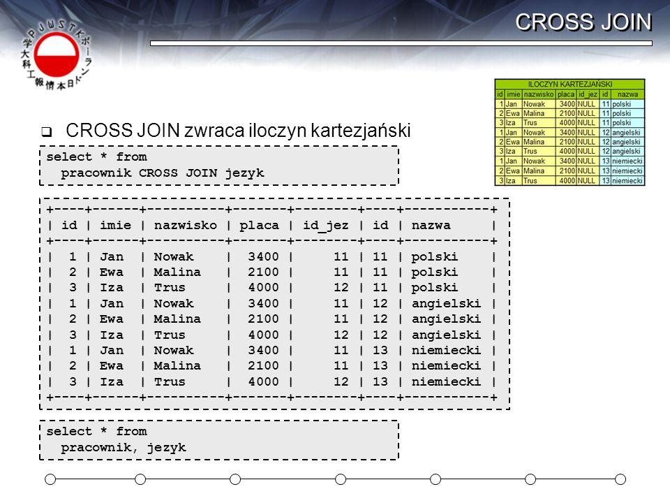 CROSS JOIN CROSS JOIN zwraca iloczyn kartezjański select * from