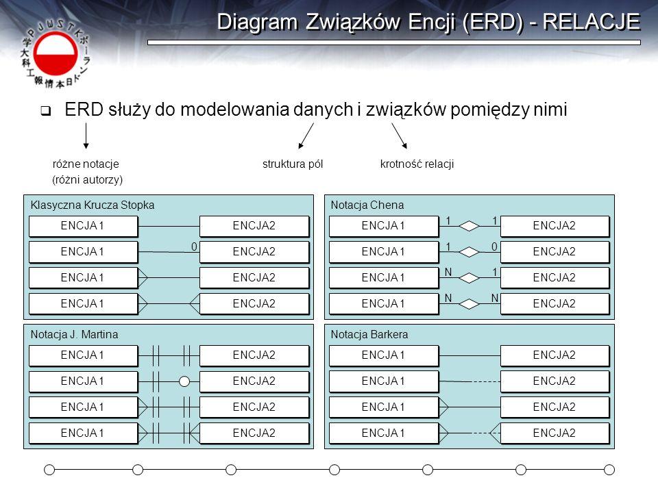 Diagram Związków Encji (ERD) - RELACJE