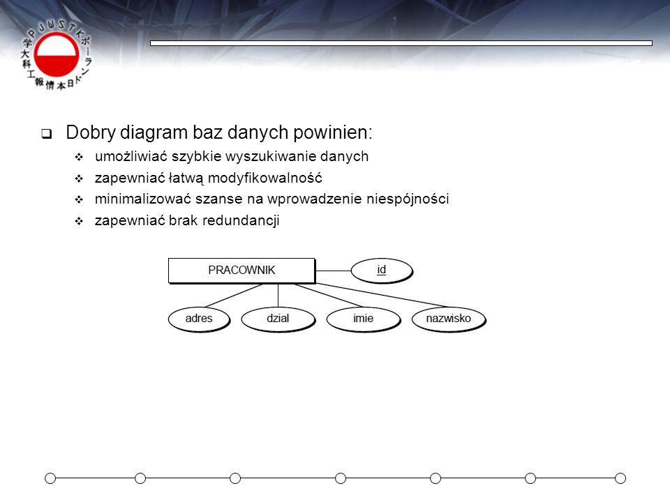 Dobry diagram baz danych powinien: