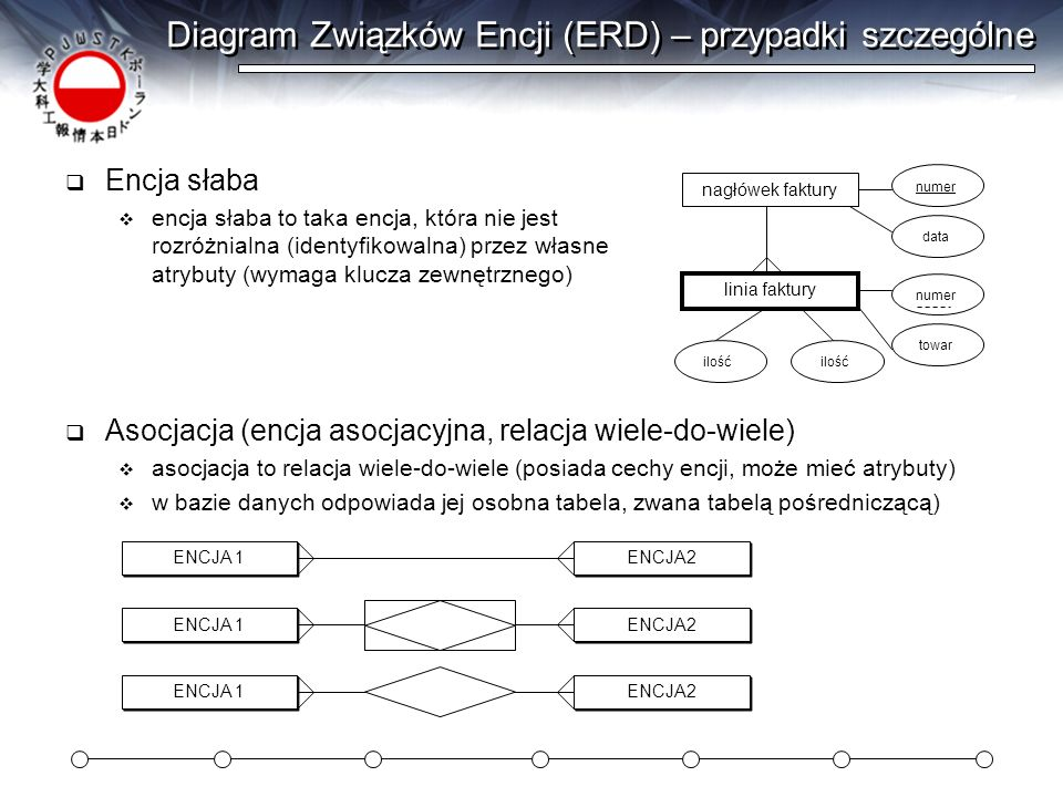 Diagram Związków Encji (ERD) – przypadki szczególne