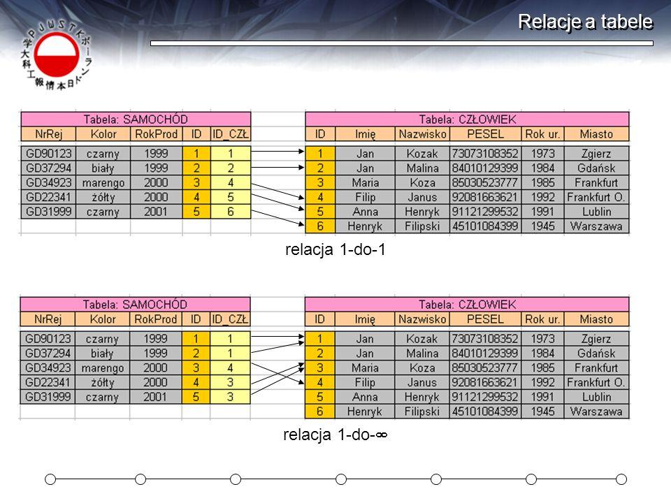 Relacje a tabele relacja 1-do-1 relacja 1-do-