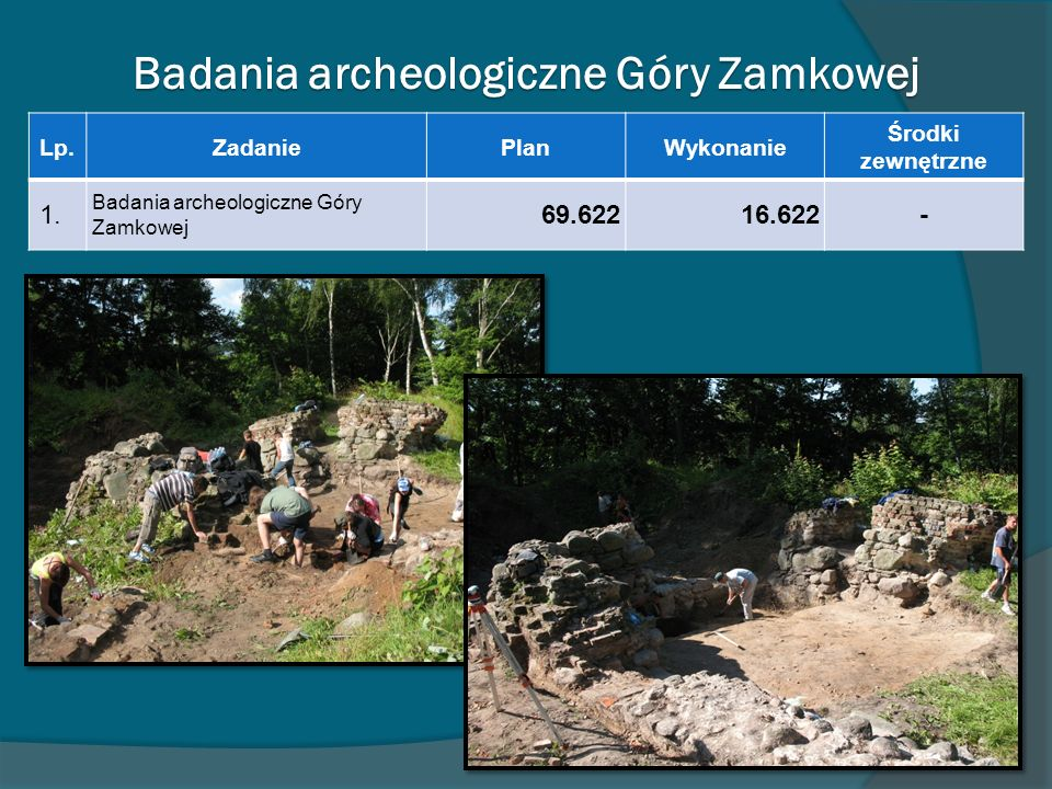 Badania archeologiczne Góry Zamkowej