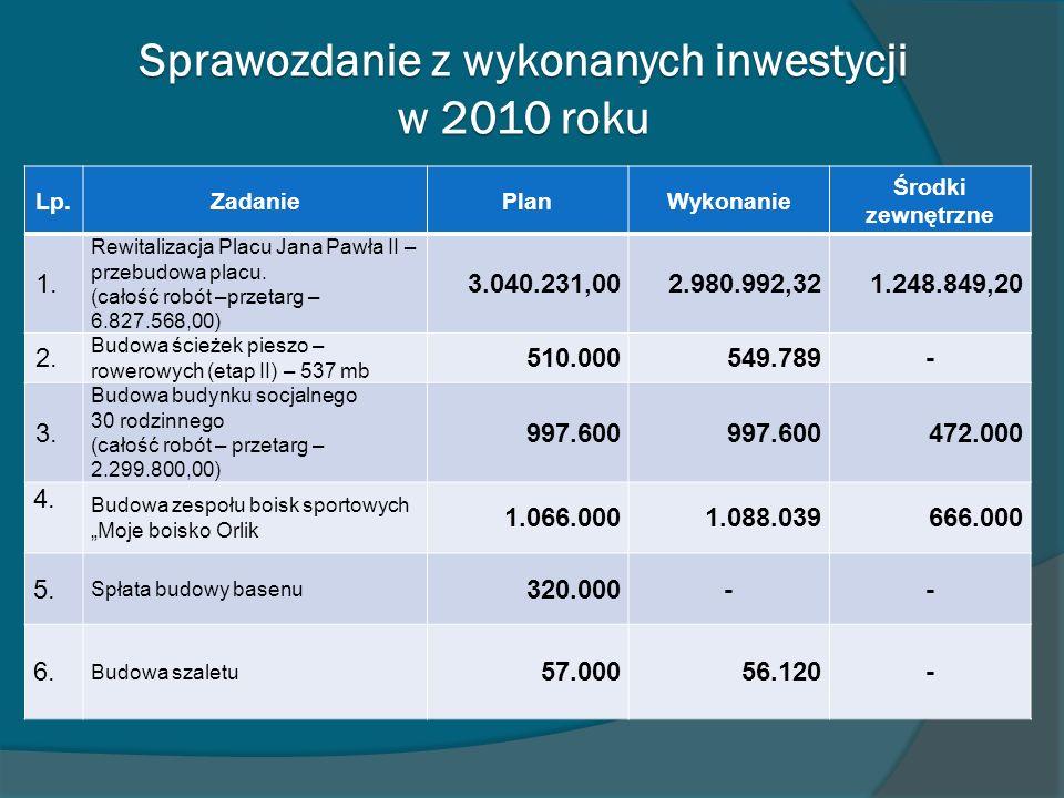 Sprawozdanie z wykonanych inwestycji w 2010 roku