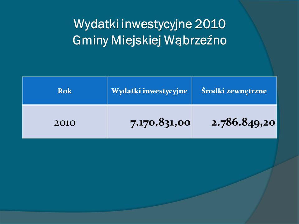 Wydatki inwestycyjne 2010 Gminy Miejskiej Wąbrzeźno