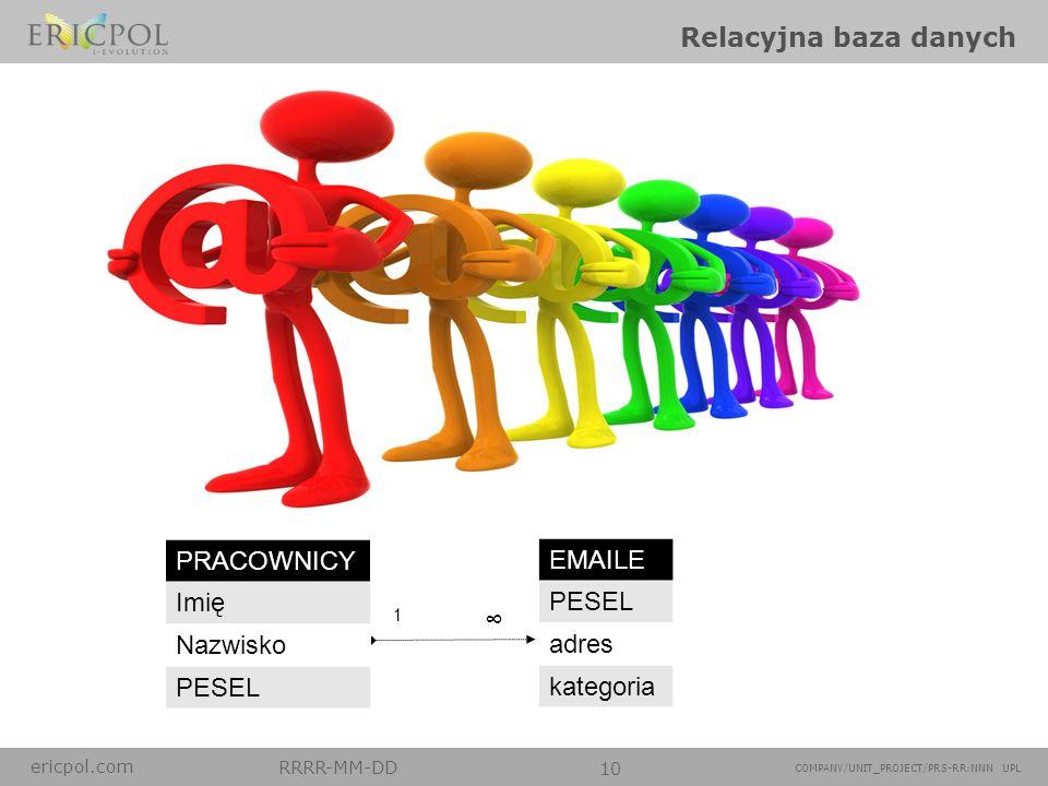 Relacyjna baza danych EMAILE PRACOWNICY Imię PESEL adres Nazwisko