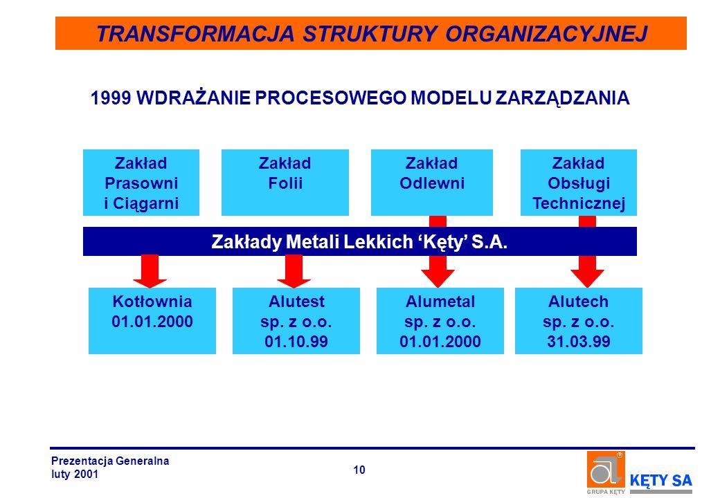 TRANSFORMACJA STRUKTURY ORGANIZACYJNEJ