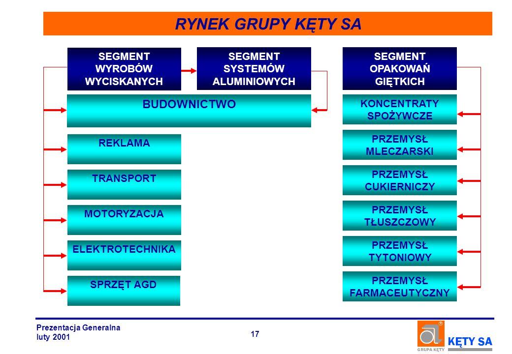 RYNEK GRUPY KĘTY SA BUDOWNICTWO SEGMENT WYROBÓW WYCISKANYCH