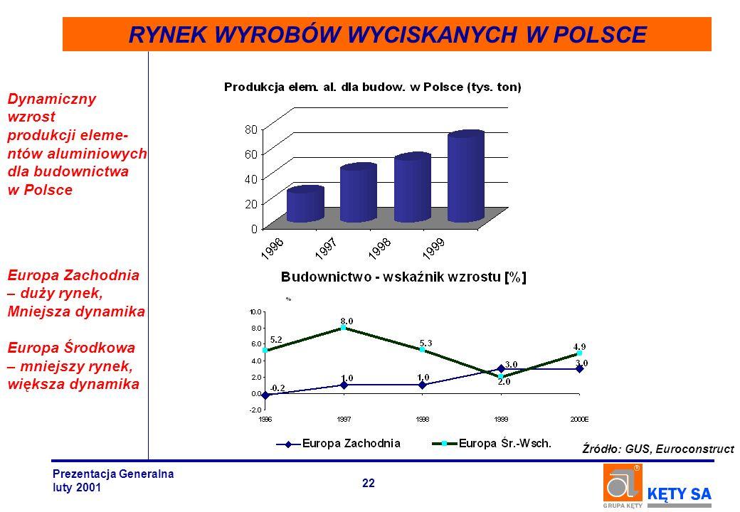 RYNEK WYROBÓW WYCISKANYCH W POLSCE Źródło: GUS, Euroconstruct