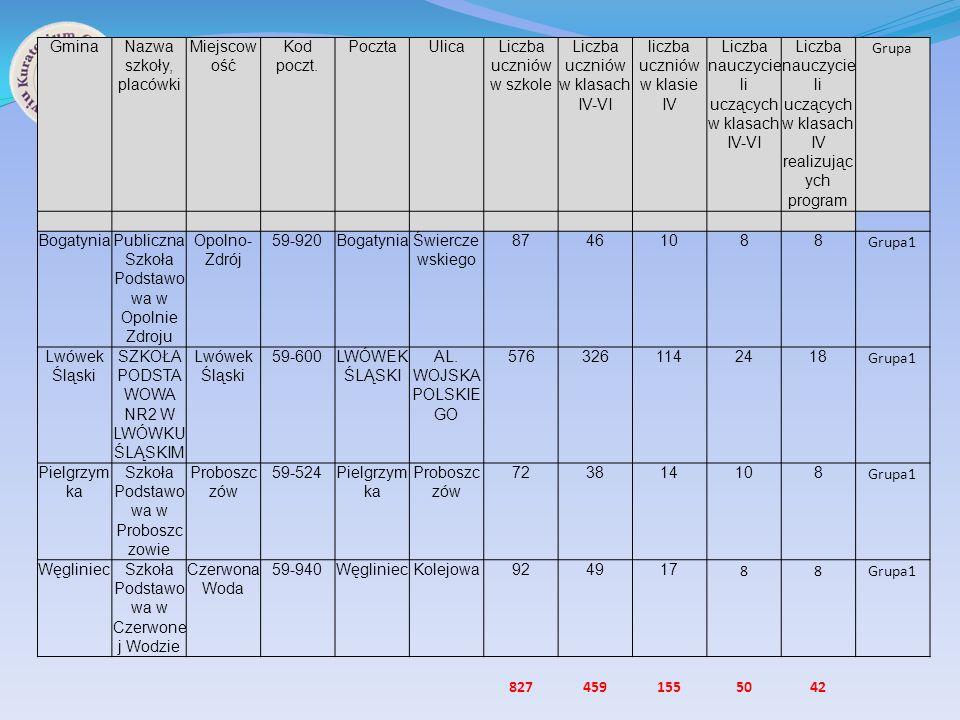 Liczba uczniów w szkole Liczba uczniów w klasach IV-VI