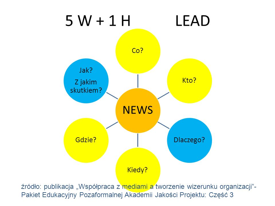 5 W + 1 H LEAD NEWS. Co Kto Dlaczego Kiedy Gdzie Z jakim skutkiem Jak