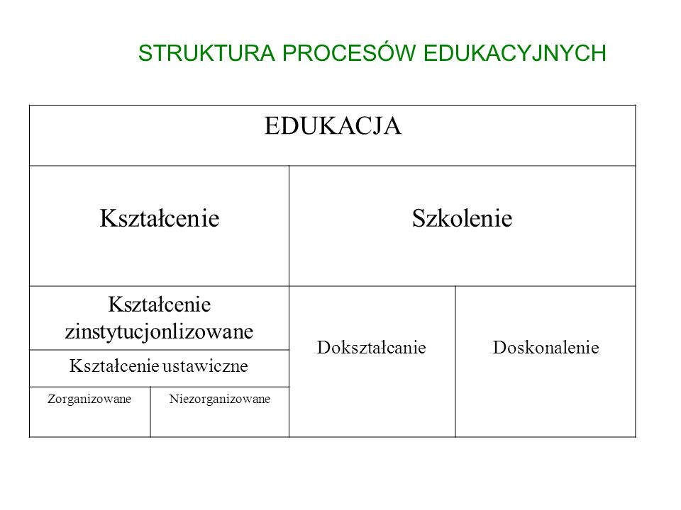 EDUKACJA Kształcenie Szkolenie STRUKTURA PROCESÓW EDUKACYJNYCH