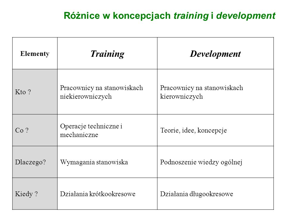 Różnice w koncepcjach training i development Training Development