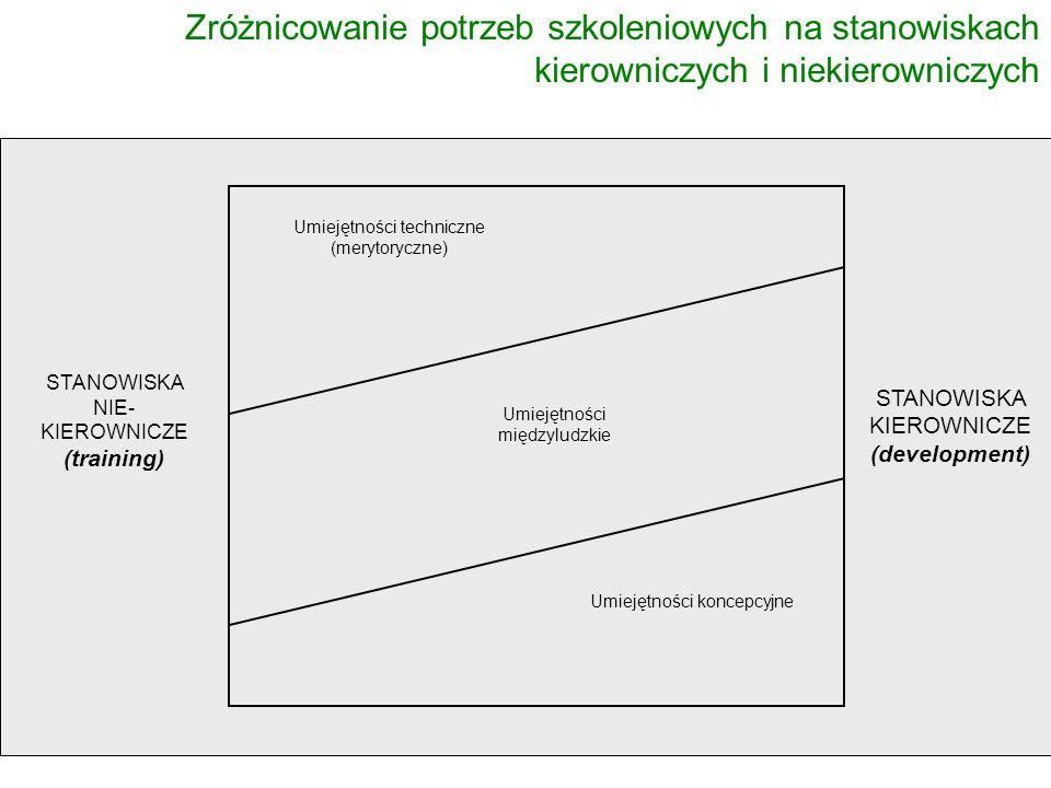 Zróżnicowanie potrzeb szkoleniowych na stanowiskach kierowniczych i niekierowniczych