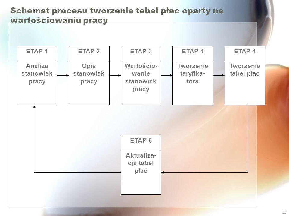 Schemat procesu tworzenia tabel płac oparty na wartościowaniu pracy