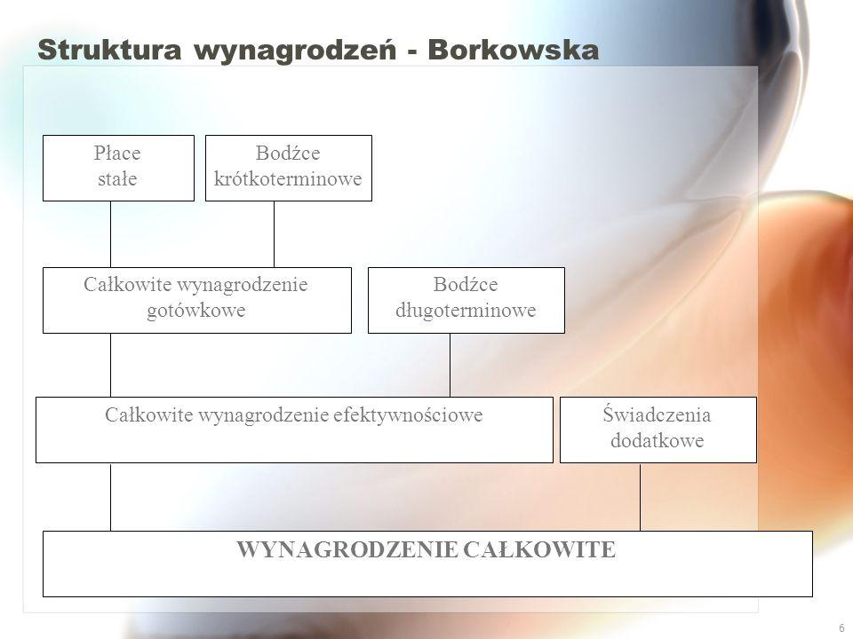 Struktura wynagrodzeń - Borkowska