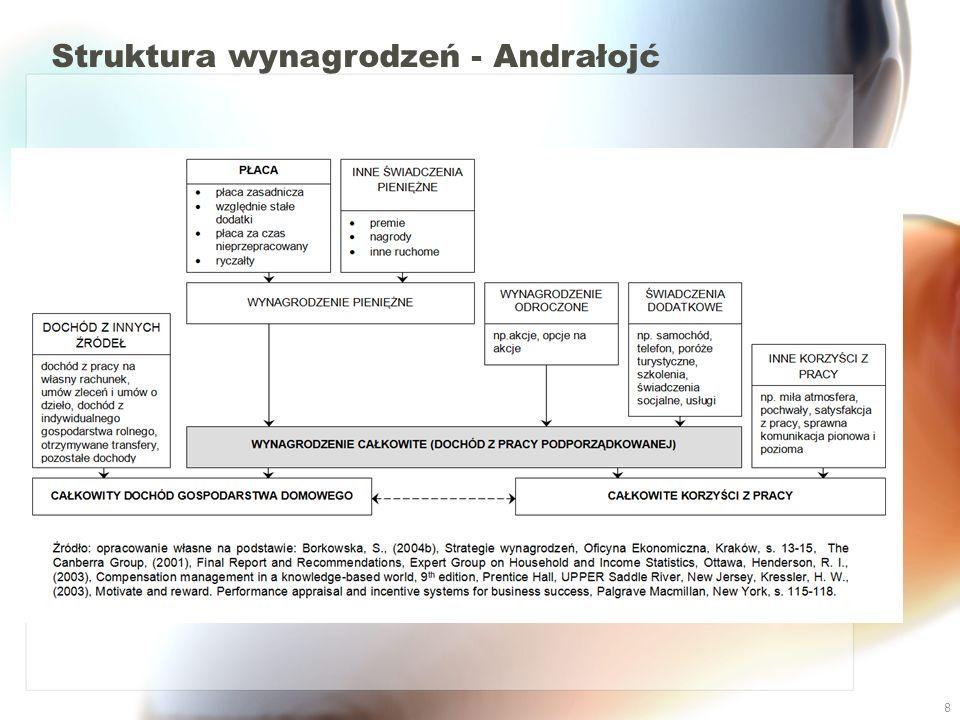 Struktura wynagrodzeń - Andrałojć