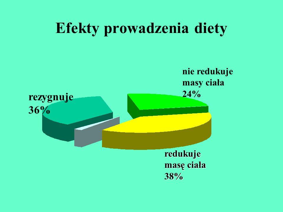 Efekty prowadzenia diety