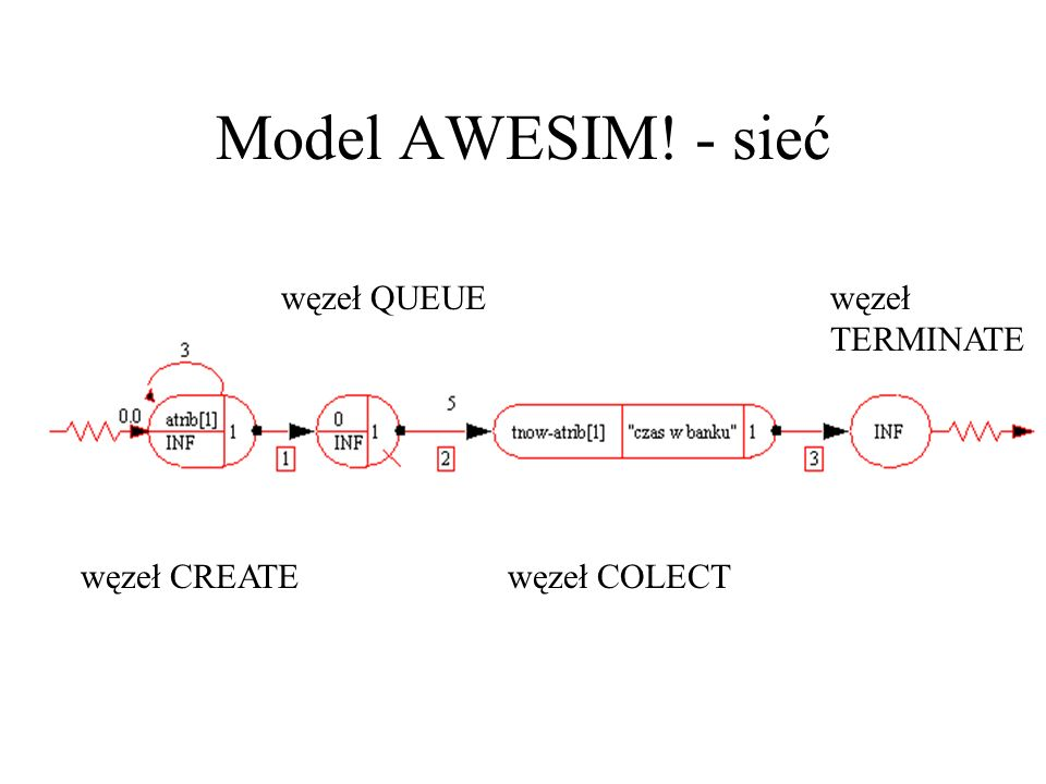 Model AWESIM! - sieć węzeł QUEUE węzeł TERMINATE węzeł CREATE