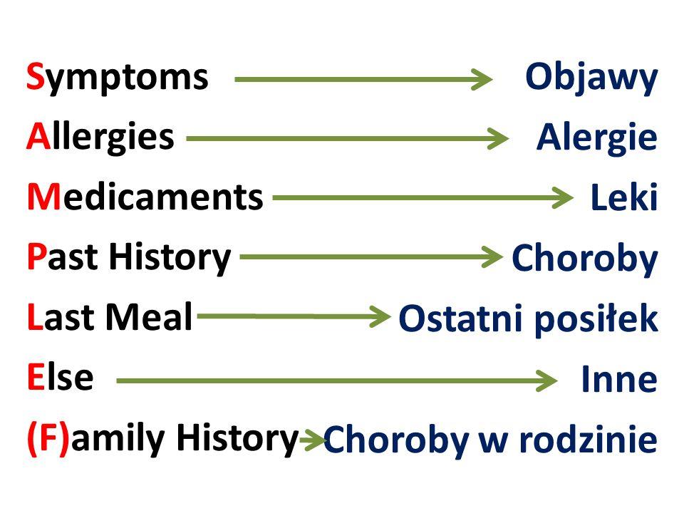 Symptoms Allergies Medicaments Past History Last Meal Else (F)amily History