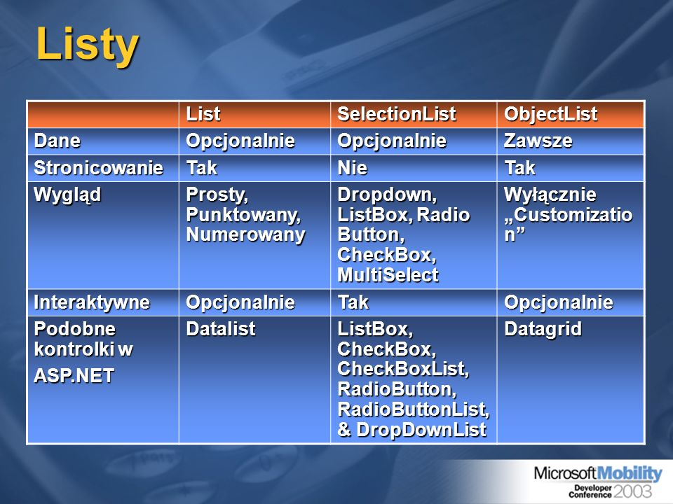Listy List SelectionList ObjectList Dane Opcjonalnie Zawsze