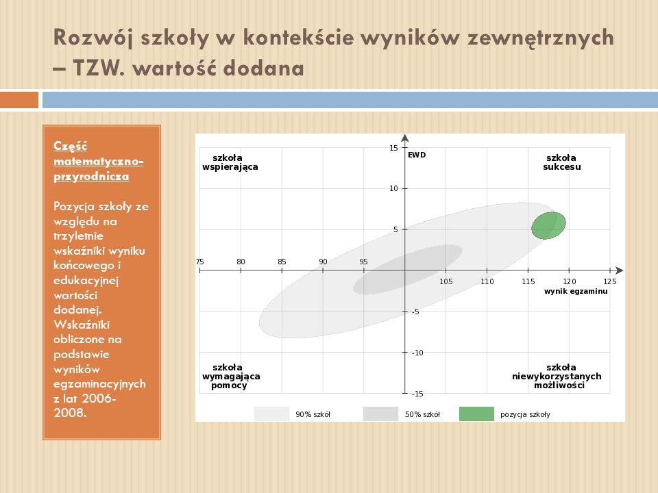 Rozwój szkoły w kontekście wyników zewnętrznych – TZW. wartość dodana