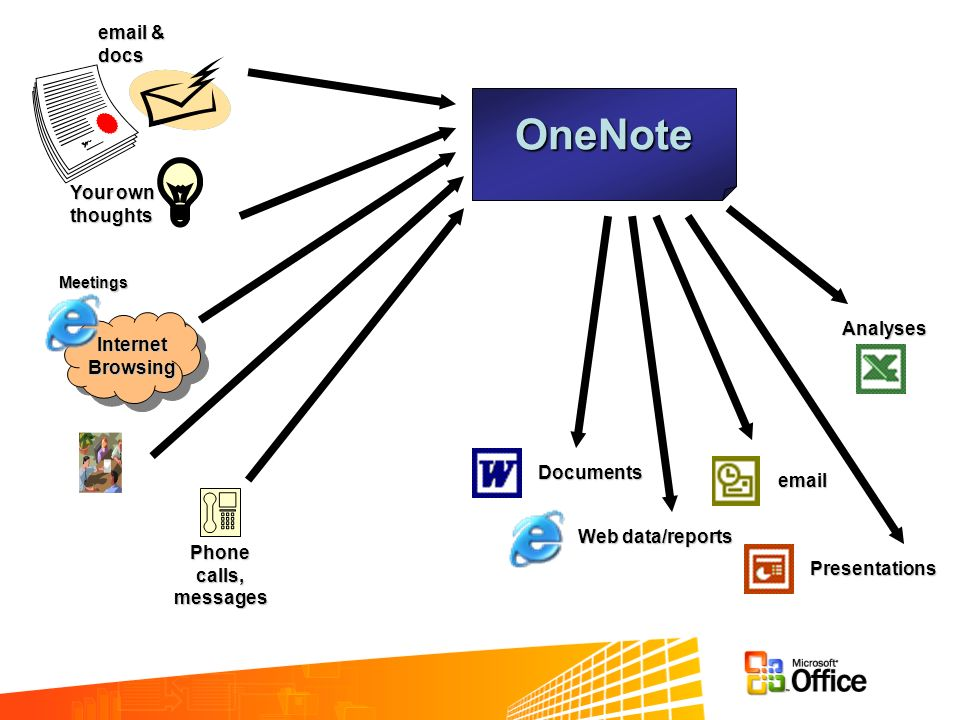 OneNote email & docs Your own thoughts Analyses Internet Browsing