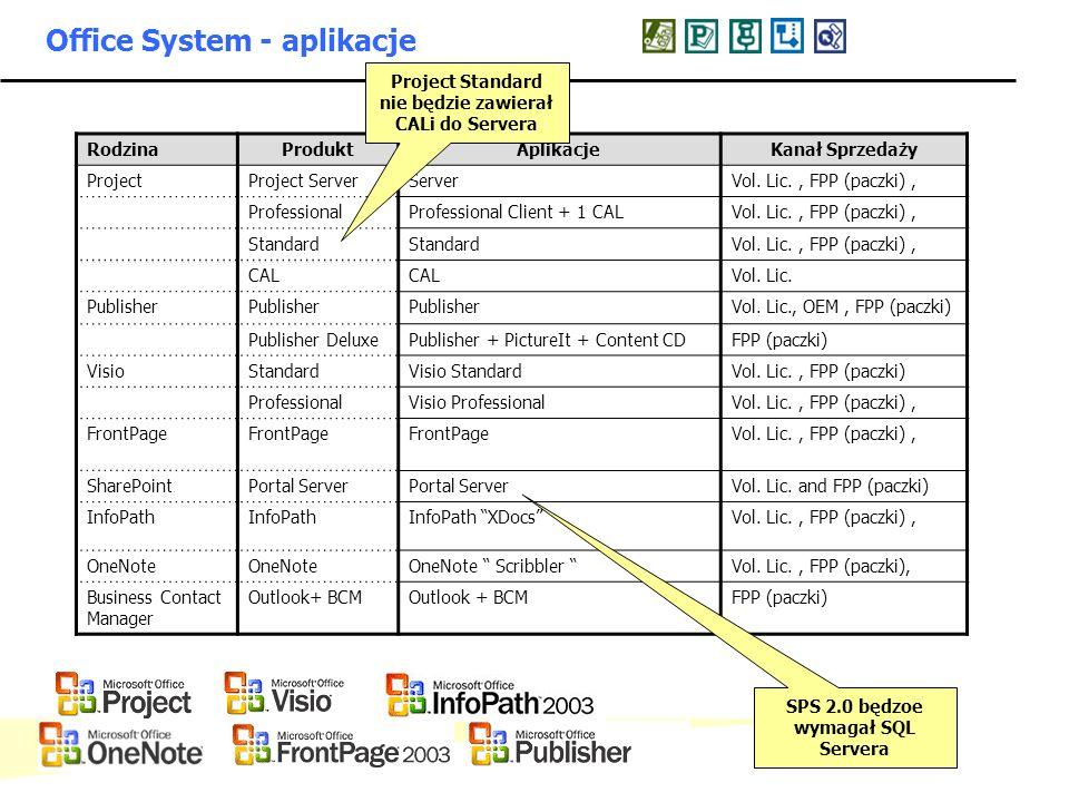 Office System - aplikacje