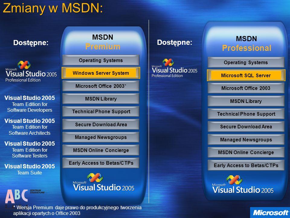 Zmiany w MSDN: MSDN Premium MSDN Professional Dostępne: Dostępne: