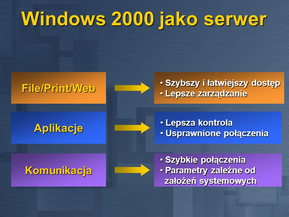 Windows 2000 jako serwer File/Print/Web Aplikacje Komunikacja