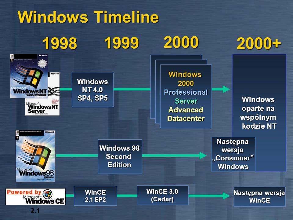 Windows Timeline 1998 1999 2000 2000+ Windows 2000