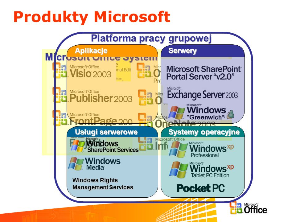 Produkty Microsoft Platforma pracy grupowej Microsoft Office System