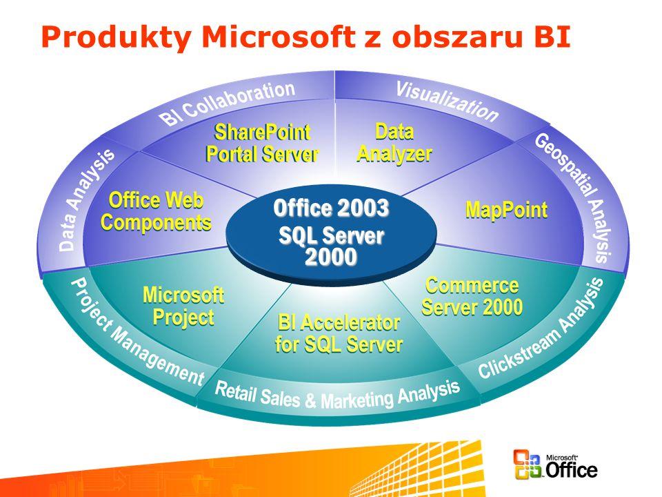 Produkty Microsoft z obszaru BI